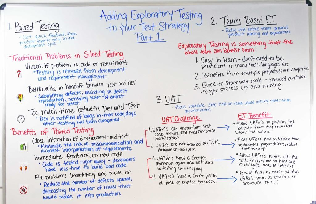 adding exploratory testing to your testing strategy