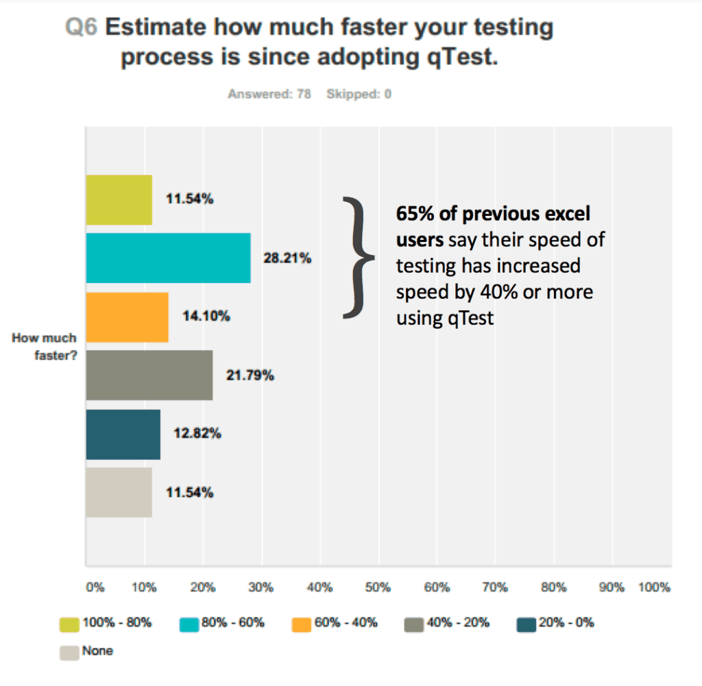 fast software testing