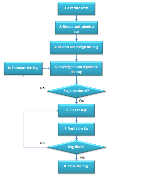 Flow Chart of a Typical Bug Lifecycle