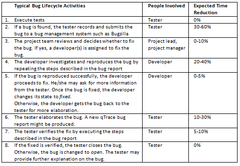 Bug Lifecycle Activities