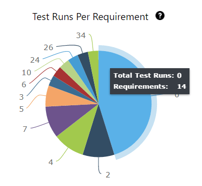 test metrics - tests run per requirement