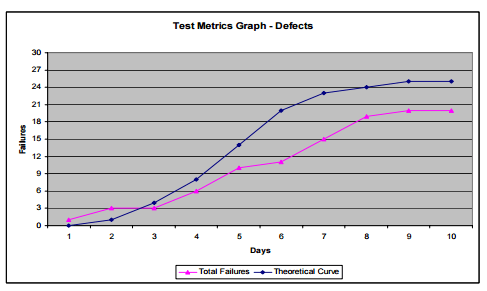 test metrics - test cases passed